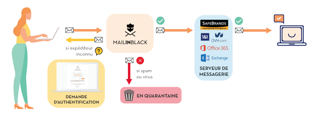 Schéma_traitement-emails-safebrands-mailinblack